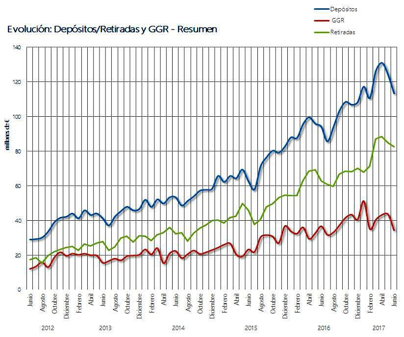 Depósitos, retiradas y GGR. Segundo trimestre de 2017 (DGOJ)